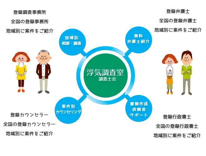 浮気問題の専門家ネットワーク