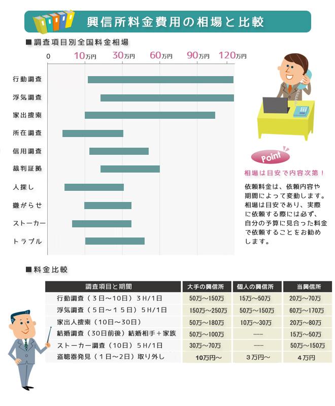 興信所料金費用の相場と比較